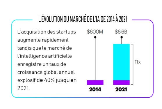 évolution marché IA