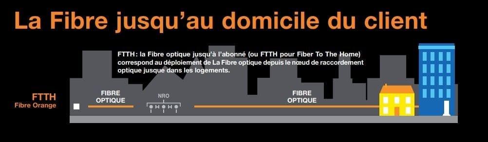 Connexion FTTH