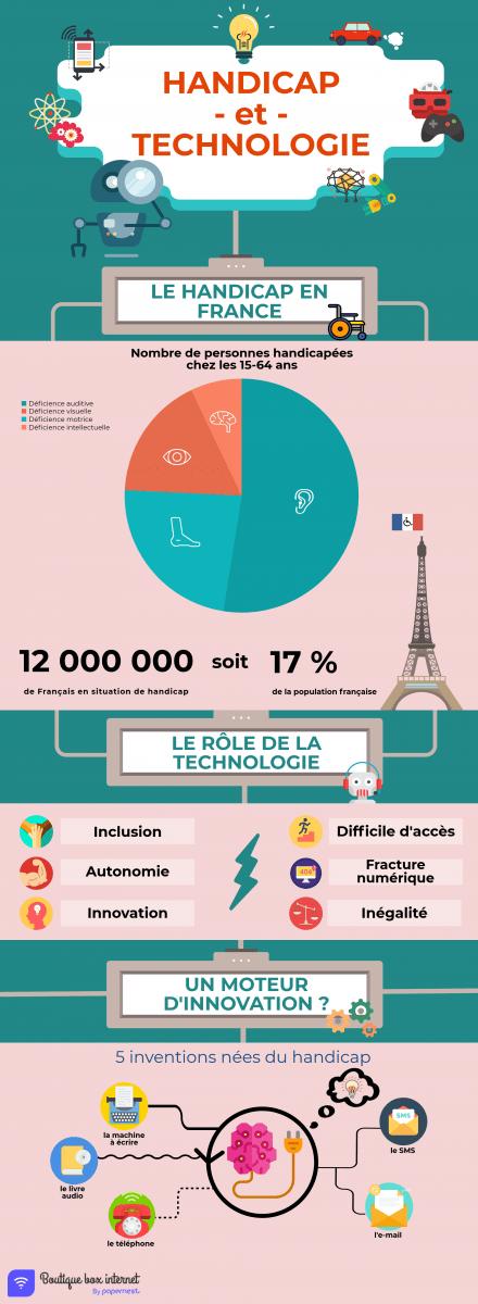 infographie handicap technologie