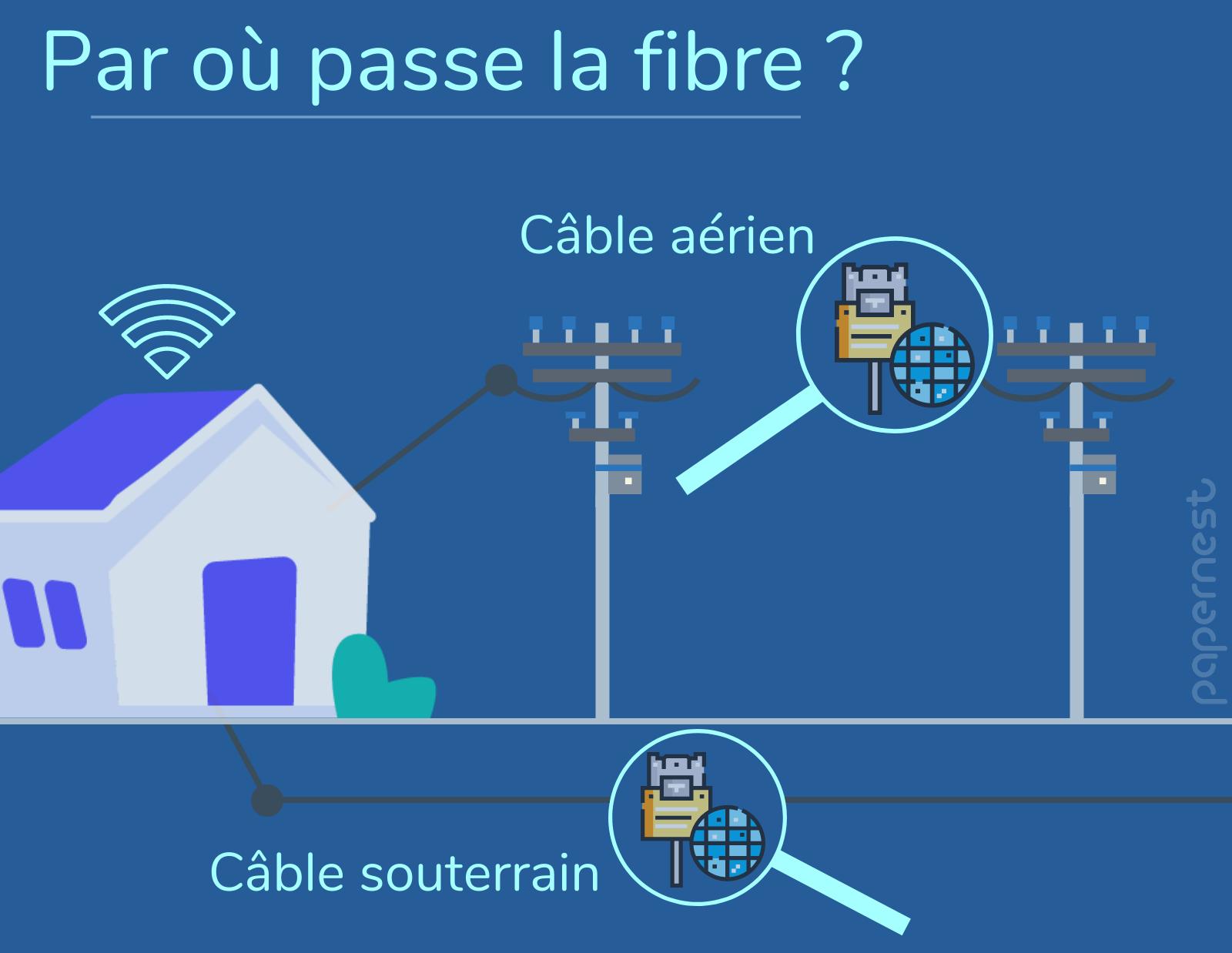 Installation fibre très haut débit
