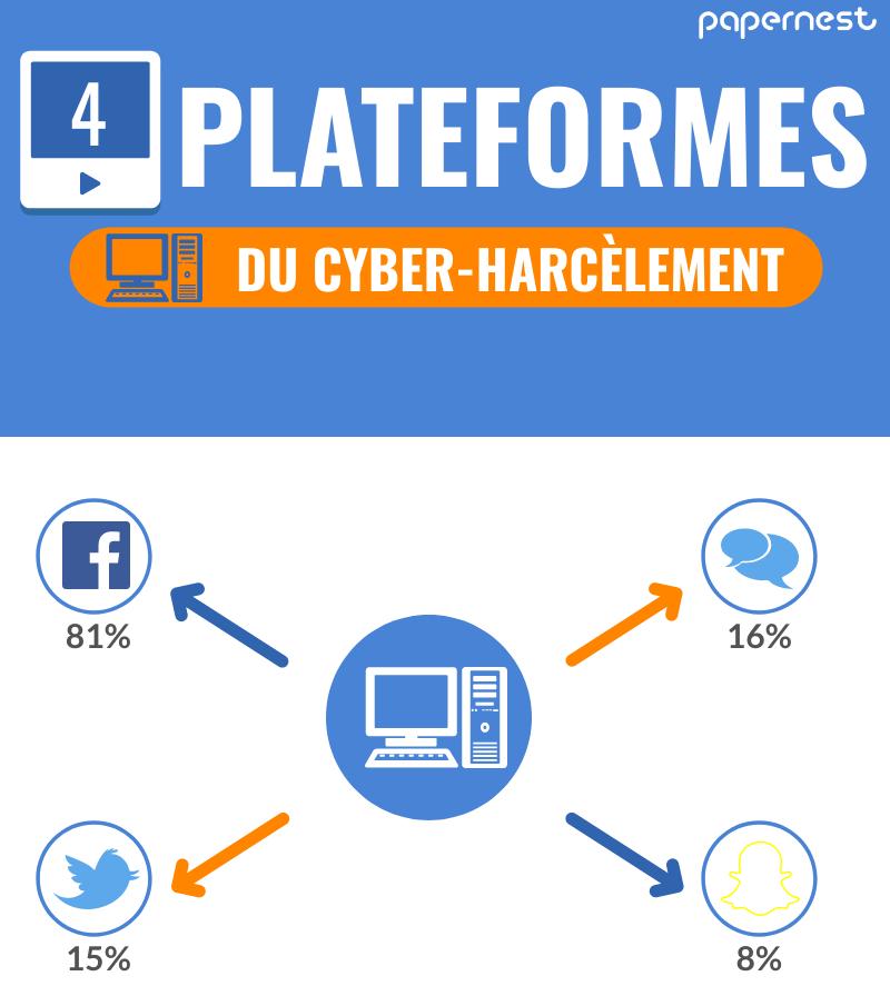Cyber-harcelement infographie plateformes harcelement