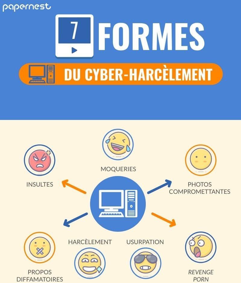 Cyber-harcelement infographie types harcèlement