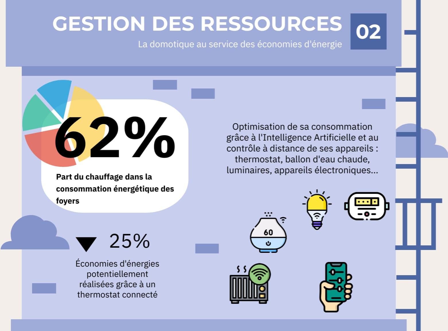 domotique gestion des ressources