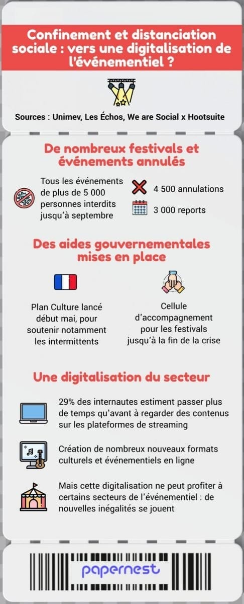Confinement distanciation sociale digitalisation événementiel