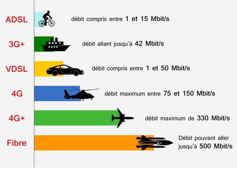 Comparaison débit internet